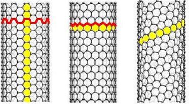 Nanorör av olika typer